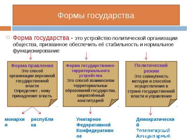 Форма государства - это устройство политической организации общества, призванное обеспечить её стабильность и нормальное функционирование Форма государства - это устройство политической организации общества, призванное обеспечить её стабильность и н…