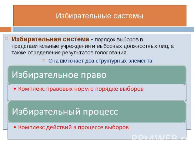 Избирательная система - порядок выборов в представительные учреждения и выборных должностных лиц, а также определение результатов голосования. Избирательная система - порядок выборов в представительные учреждения и выборных должностных лиц, а также …
