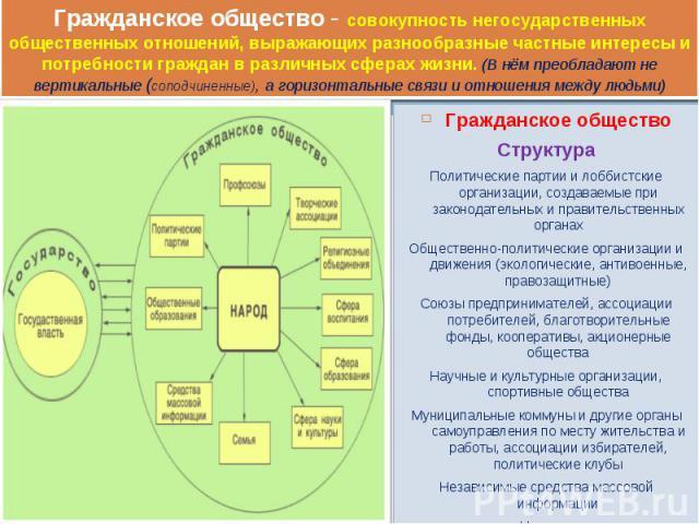 Гражданское общество Гражданское общество Структура Политические партии и лоббистские организации, создаваемые при законодательных и правительственных органах Общественно-политические организации и движения (экологические, антивоенные, правозащитные…