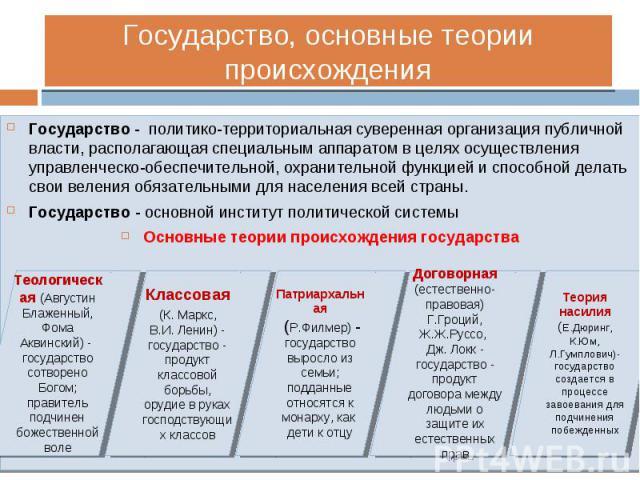 Государство - политико-территориальная суверенная организация публичной власти, располагающая специальным аппаратом в целях осуществления управленческо-обеспечительной, охранительной функцией и способной делать свои веления обязательными для населен…
