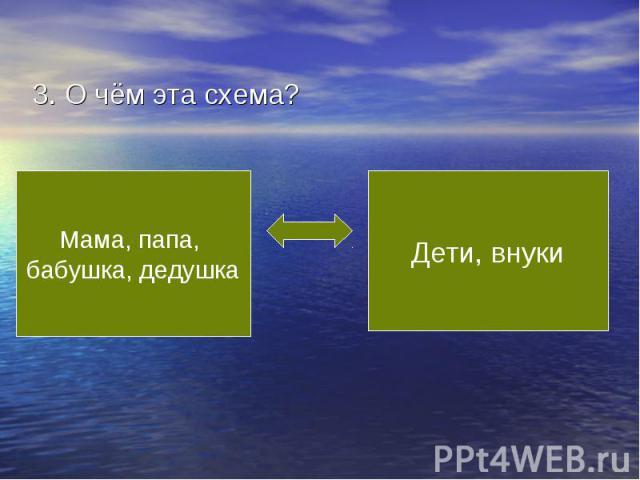 3. О чём эта схема?