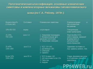 Патогенетическая классификация, основные клинические симптомы и компенсаторные м
