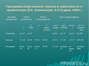 Программа инфузионной терапии в зависимости от кровопотери (В.А. Климанский, А.Я