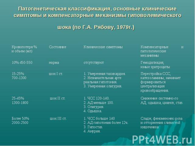Патогенетическая классификация, основные клинические симптомы и компенсаторные механизмы гиповолемического шока (по Г.А. Рябову, 1979г.)