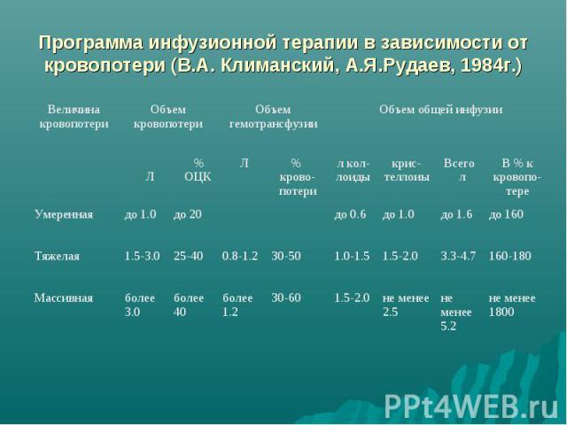 Программа инфузионной терапии в зависимости от кровопотери (В.А. Климанский, А.Я.Рудаев, 1984г.)