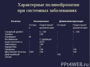 Характерные полинейропатии при системных заболеваниях