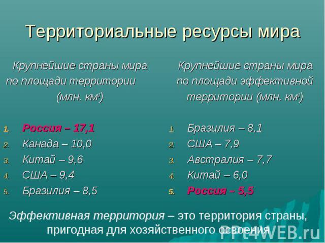 Крупнейшие страны мира Крупнейшие страны мира по площади территории (млн. км2) Россия – 17,1 Канада – 10,0 Китай – 9,6 США – 9,4 Бразилия – 8,5