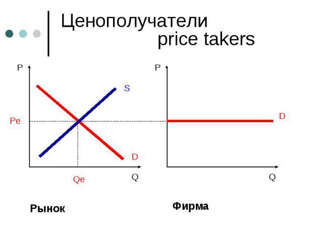 Ценополучатели price takers