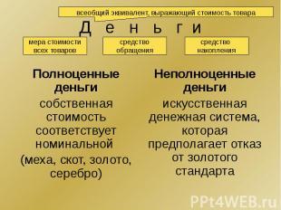 Д е н ь г и Полноценные деньги собственная стоимость соответствует номинальной (