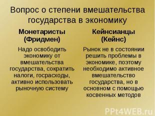 Вопрос о степени вмешательства государства в экономику Монетаристы (Фридмен) Над