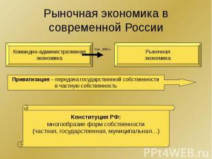 Рыночная экономика в современной России