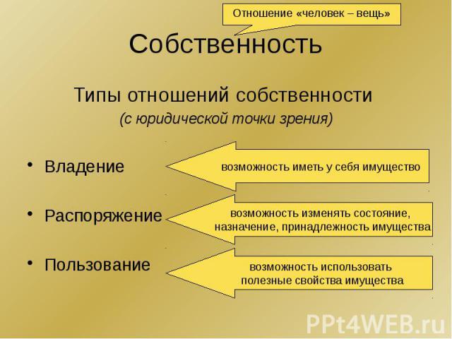 Собственность Типы отношений собственности (с юридической точки зрения) Владение Распоряжение Пользование