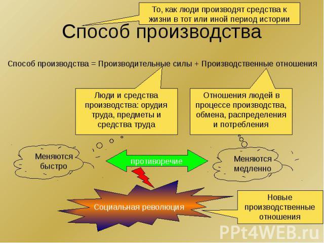 Способ производства Способ производства = Производительные силы + Производственные отношения