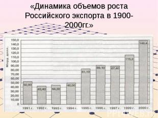 «Динамика объемов роста Российского экспорта в 1900-2000гг.»