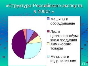«Структура Российского экспорта в 2000г.»