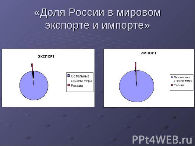 «Доля России в мировом экспорте и импорте»