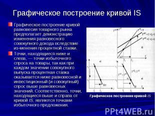 Графическое построение кривой IS Графическое построение кривой равновесия товарн
