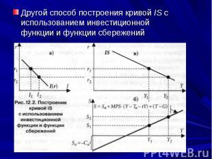 Другой способ построения кривой IS с использованием инвестиционной функции и фун