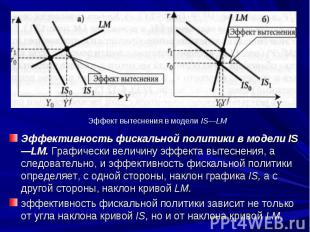 Эффективность фискальной политики в модели IS—LM. Графически величину эффекта вы