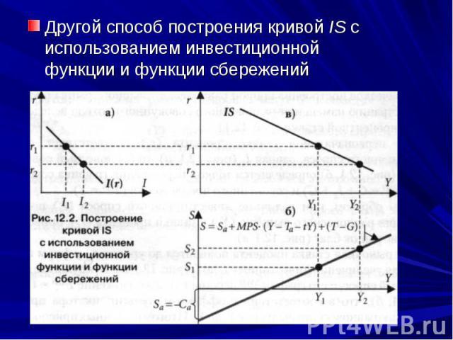 Другой способ построения кривой IS с использованием инвестиционной функции и функции сбережений Другой способ построения кривой IS с использованием инвестиционной функции и функции сбережений