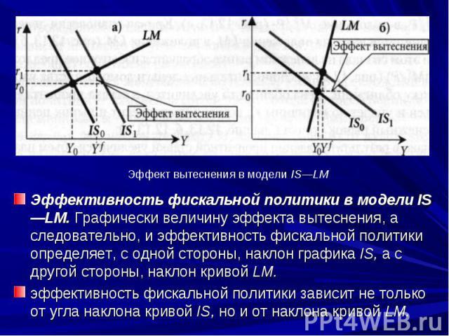 Эффективность фискальной политики в модели IS—LM. Графически величину эффекта вытеснения, а следовательно, и эффективность фискальной политики определяет, с одной стороны, наклон графика IS, а с другой стороны, наклон кривой LM. Эффективность фискал…