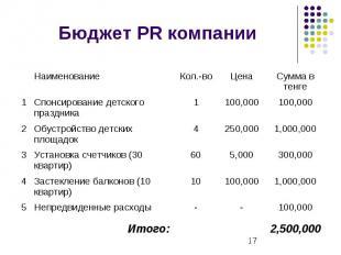 Бюджет PR компании