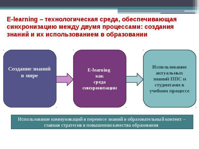 E-learning – технологическая среда, обеспечивающая синхронизацию между двумя процессами: создания знаний и их использованием в образовании