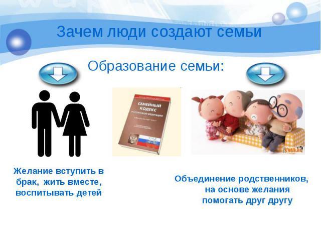 Желание вступить в брак, жить вместе, воспитывать детей Желание вступить в брак, жить вместе, воспитывать детей