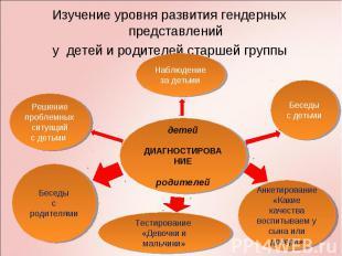 Изучение уровня развития гендерных представлений Изучение уровня развития гендер
