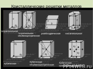 Кристаллические решетки металлов