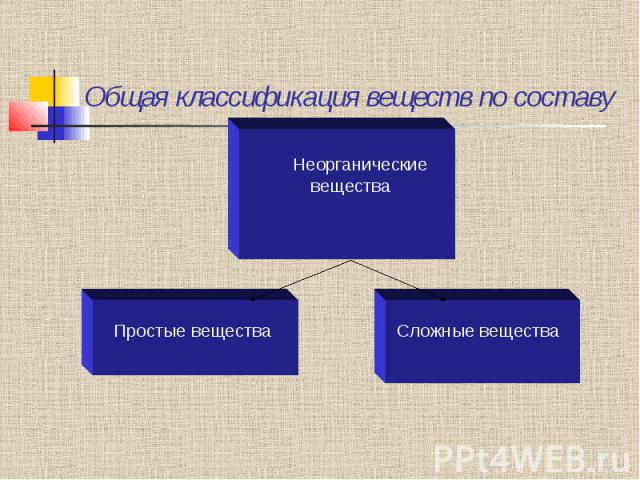 Общая классификация веществ по составу
