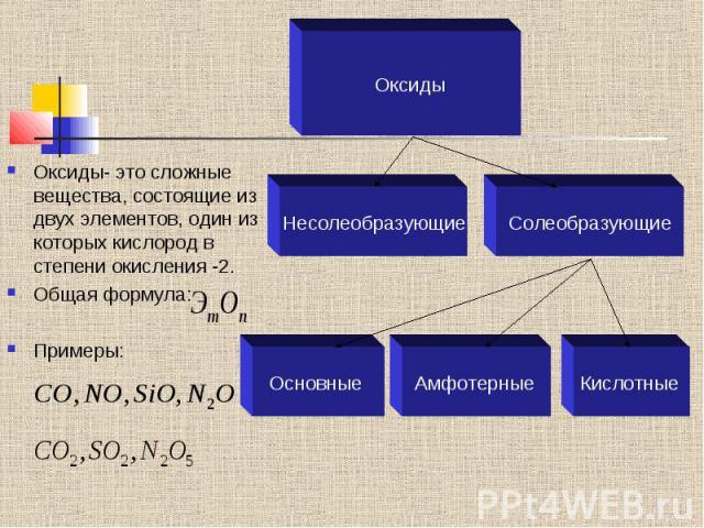 Оксиды- это сложные вещества, состоящие из двух элементов, один из которых кислород в степени окисления -2. Общая формула: Примеры: