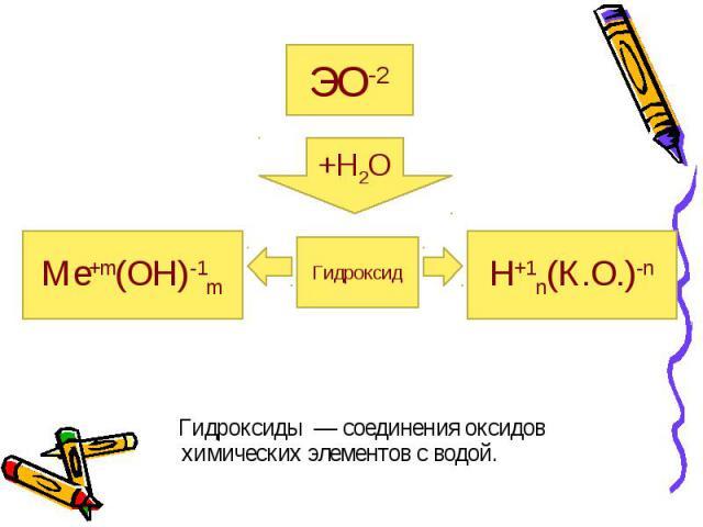 Гидроксиды — соединения оксидов химических элементов с водой. Гидроксиды — соединения оксидов химических элементов с водой.