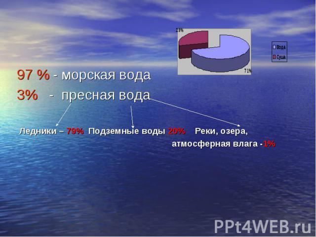 97 % - морская вода 97 % - морская вода 3% - пресная вода Ледники – 79% Подземные воды 20% Реки, озера, атмосферная влага -1%