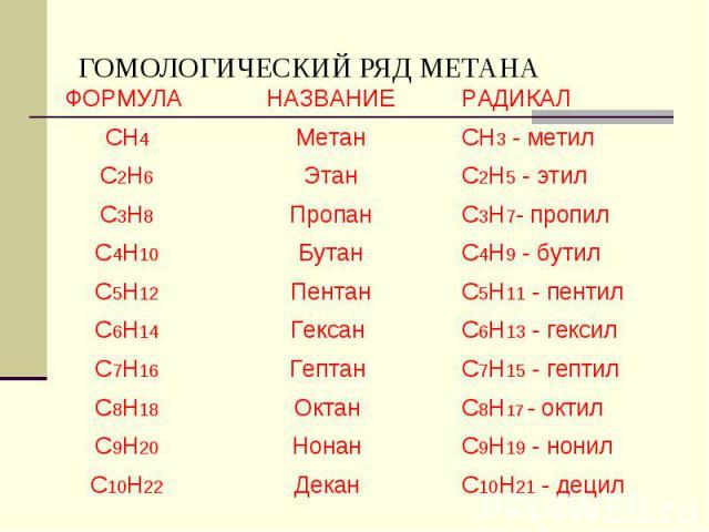 ГОМОЛОГИЧЕСКИЙ РЯД МЕТАНА