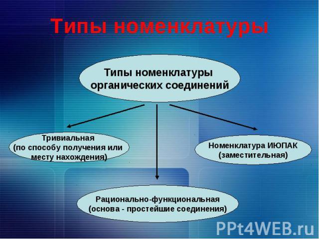 Типы номенклатуры