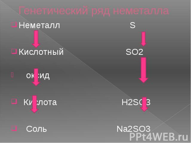 Генетический ряд неметалла Неметалл S Кислотный SO2 оксид Кислота H2SO3 Соль Na2SO3