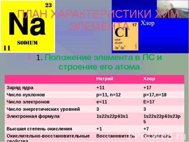 ПЛАН ХАРАКТЕРИСТИКИ ХИМ. ЭЛЕМЕНТА 1. Положение элемента в ПС и строение его атома