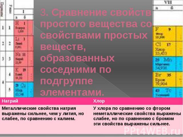 3. Сравнение свойств простого вещества со свойствами простых веществ, образованных соседними по подгруппе элементами.