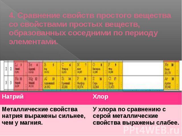 4. Сравнение свойств простого вещества со свойствами простых веществ, образованных соседними по периоду элементами.