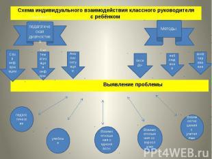 Схема индивидуального взаимодействия классного руководителя с ребёнком Выявление