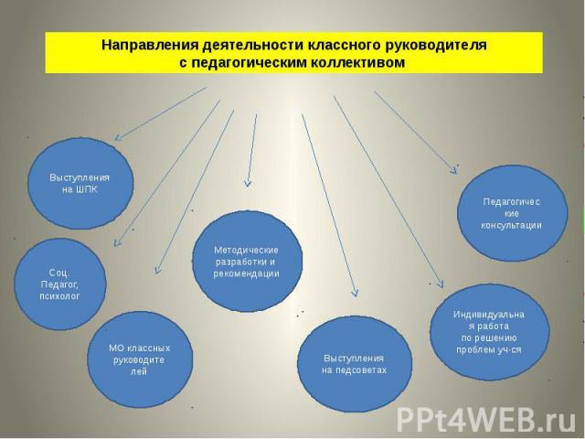 Направления деятельности классного руководителя с педагогическим коллективом