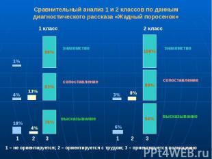 Сравнительный анализ 1 и 2 классов по данным диагностического рассказа «Жадный п