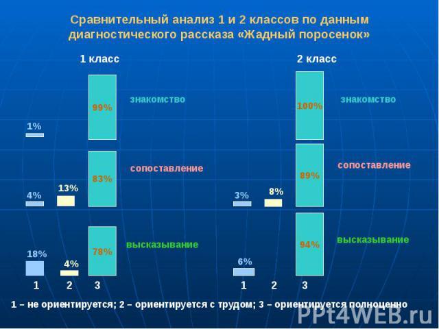 Сравнительный анализ 1 и 2 классов по данным диагностического рассказа «Жадный поросенок»