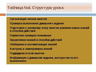 Таблица №4. Структура урока Организация начала занятия Проверка выполнения домаш