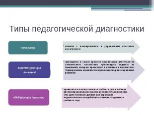 Типы педагогической диагностики