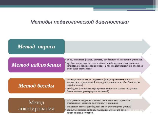 Методы педагогической диагностики