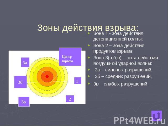 Зоны действия взрыва: Зона 1 - зона действия детонационной волны; Зона 2 – зона действия продуктов взрыва; Зона 3(а,б,в) – зона действия воздушной ударной волны: 3а – сильных разрушений, 3б – средних разрушений, 3в – слабых разрушений.