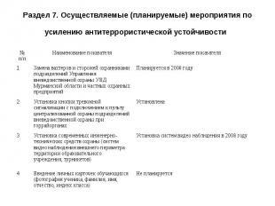 Раздел 7. Осуществляемые (планируемые) мероприятия по усилению антитеррористичес