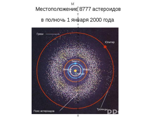 Местоположение 8777астероидов в полночь 1января 2000года